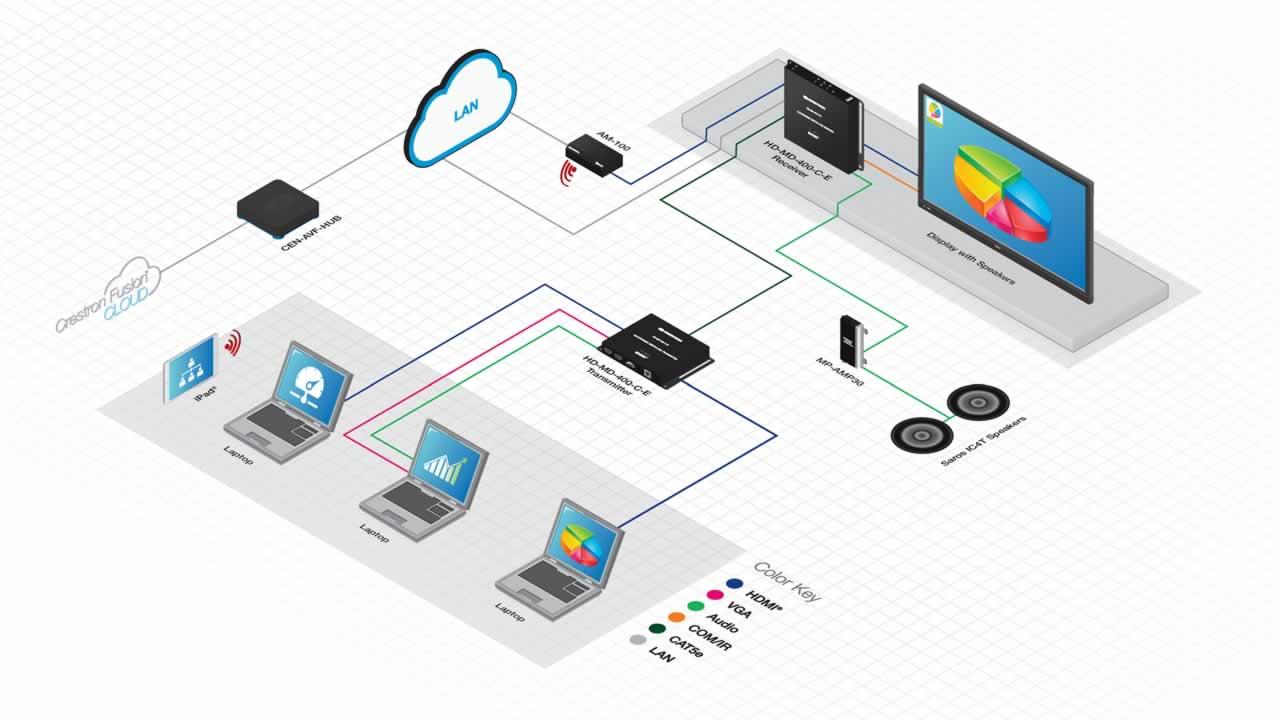 Crestron Hdmi Extender Sauer Event Technik Multimedia Wiring Diagram